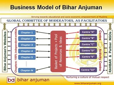 Bihar Anjuman's Presentation: Model of Bihar Anjuman
