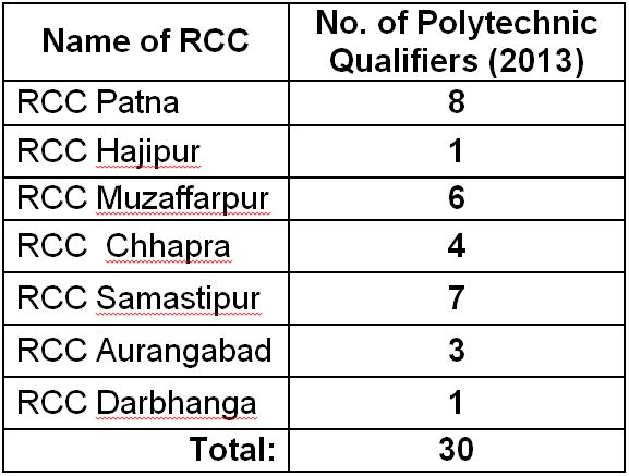 diploma-engineering-entrance-qualifiers-2013-rahbar-coaching-centres