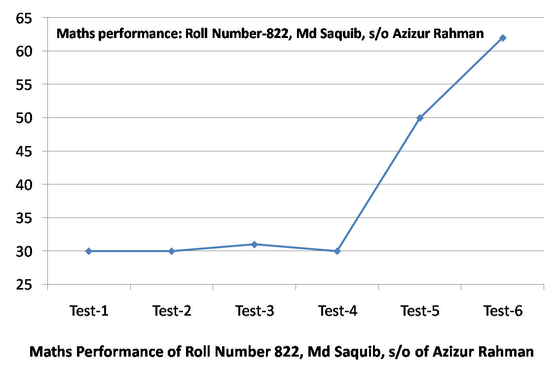 Performance charts of students in RAHBAR Coaching Centre, Baghauni, Samastipur