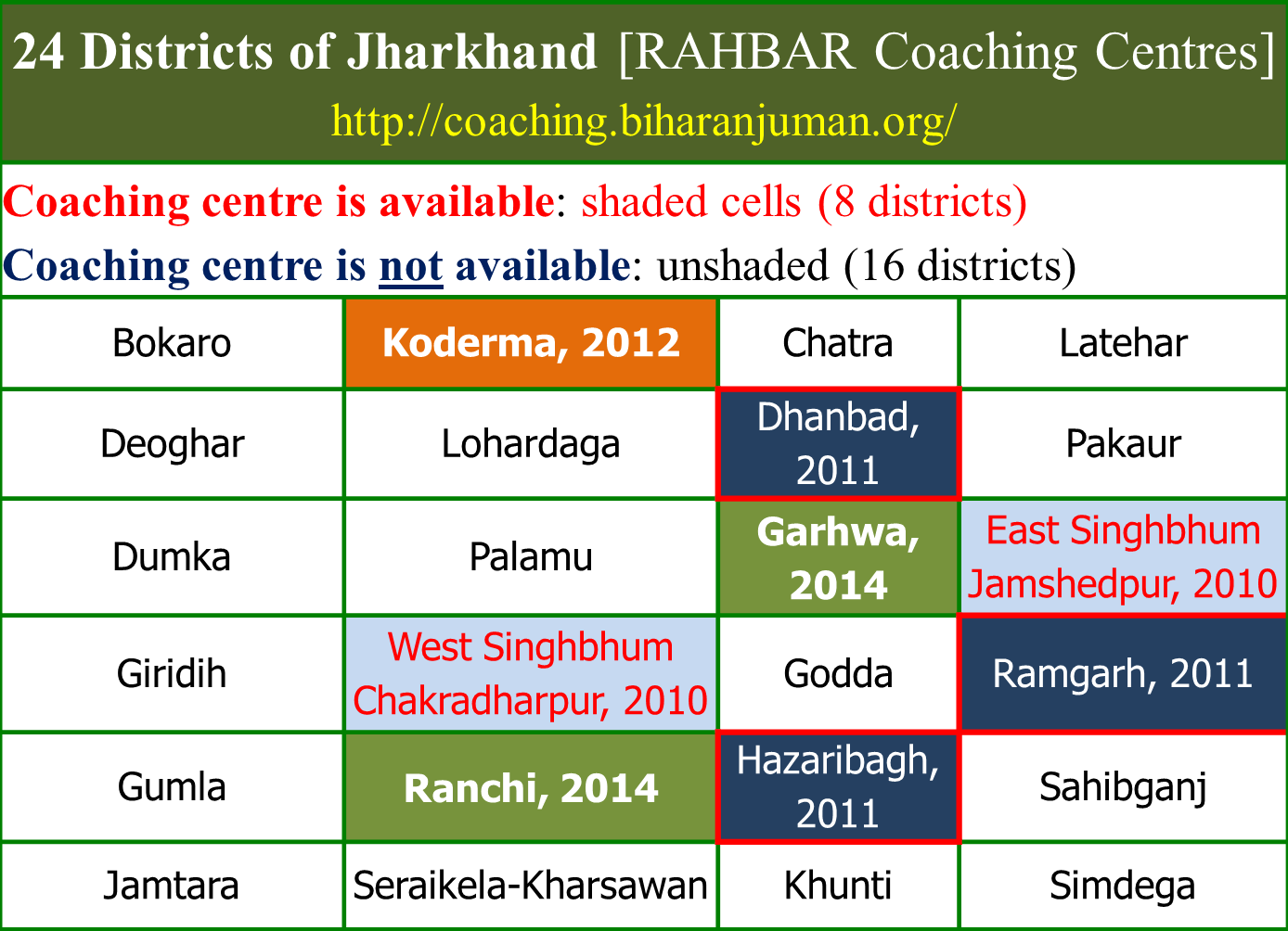 Availability of Coaching centres in Bihar